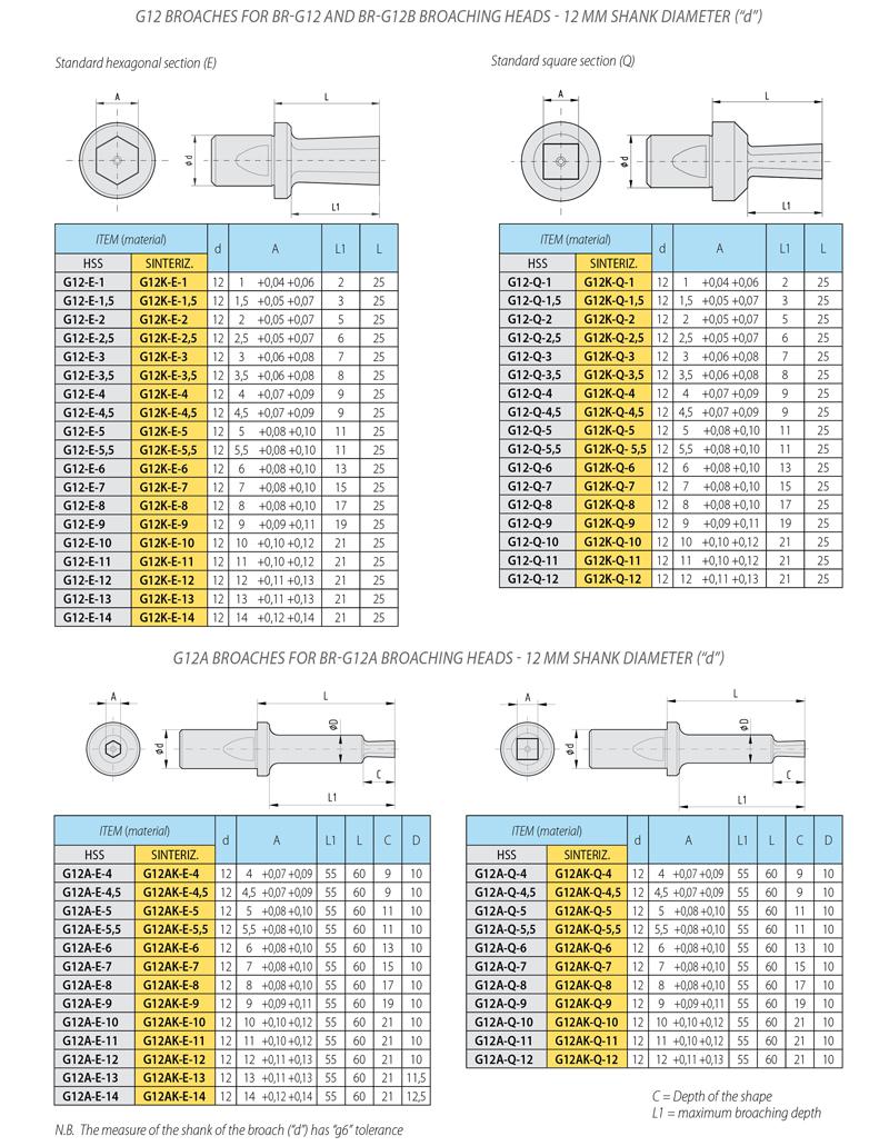 pagina cat tabella brocce metriche G12-G12A__800_uk