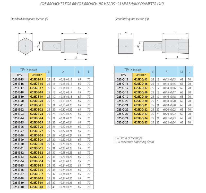 pagina cat tabella brocce metriche G25__800_uk