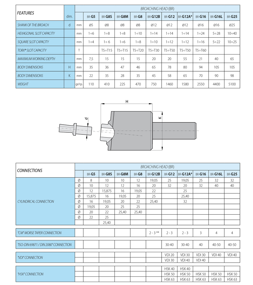 pagina cat tabella brocciatori_850_uk