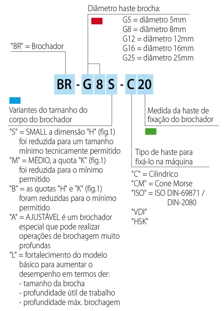 brocciatore-codifica_785_porto