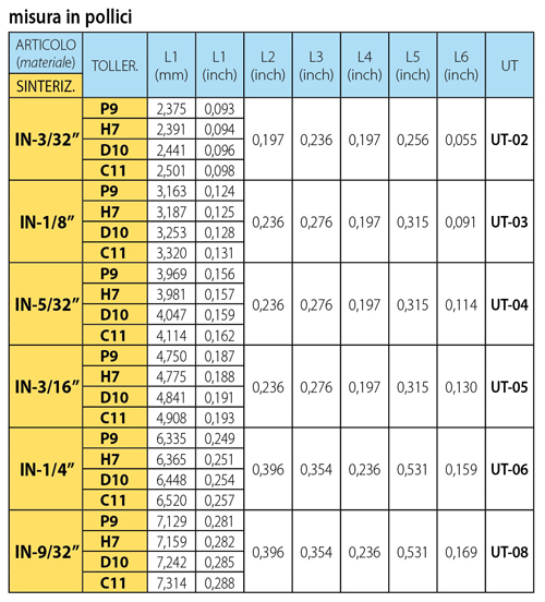 pagina cat bt-bta tabella1 inserto IN pollici