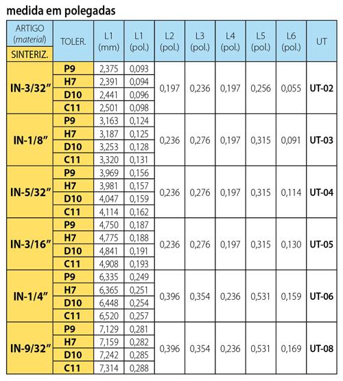 pagina cat bt-bta tabella1 inserto IN pollici_500_porto