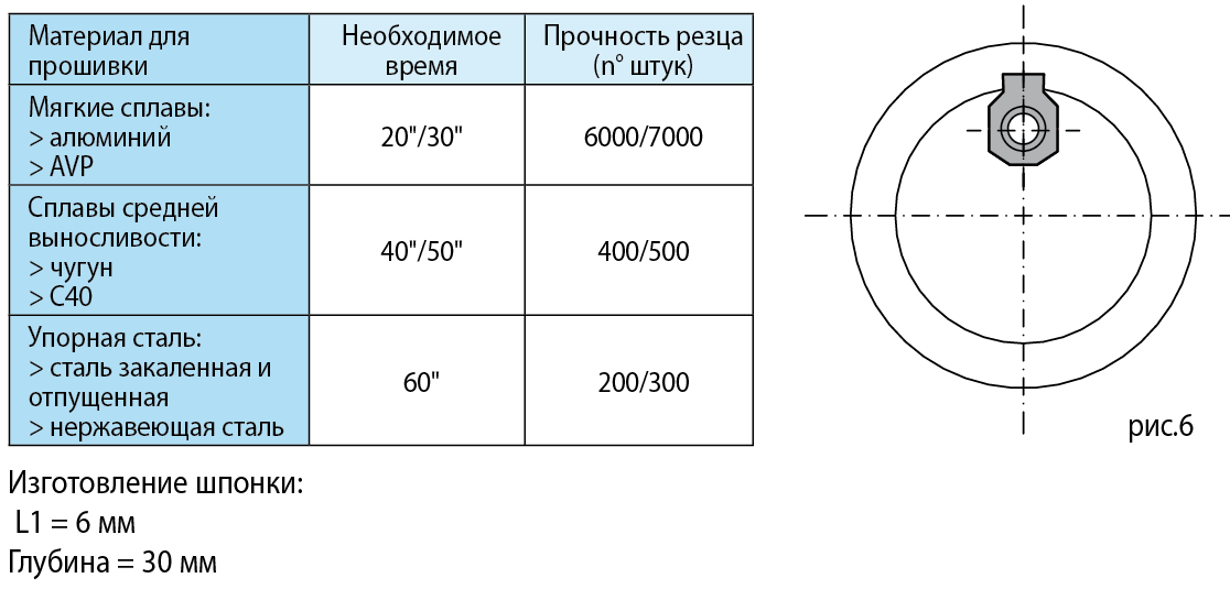 tab-dis-fig6 - RU