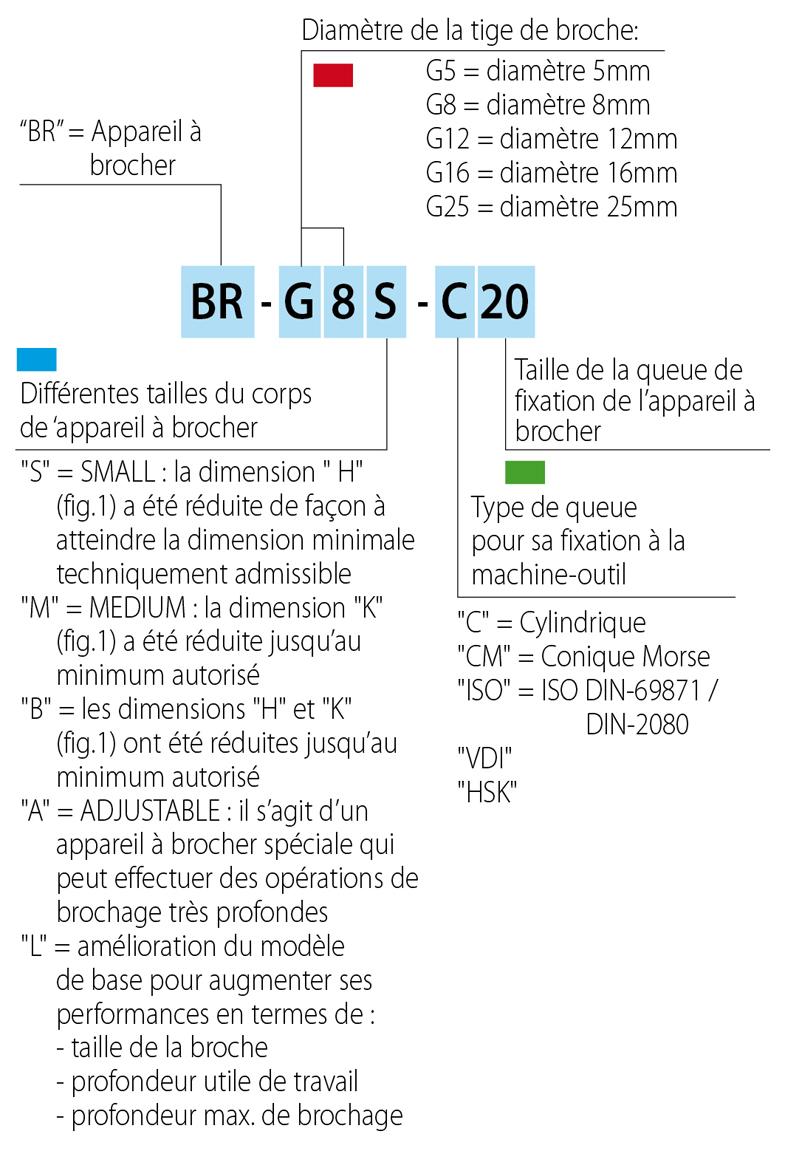 brocciatore-codifica_785_fr