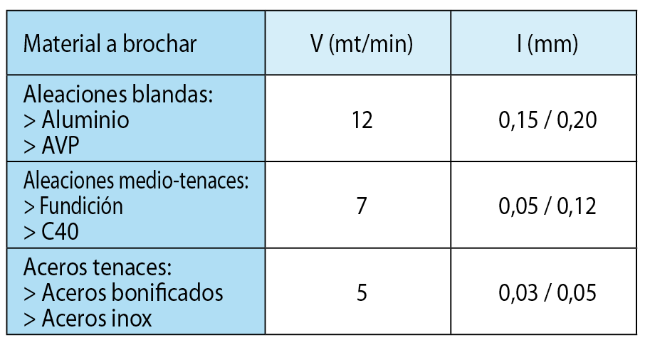 tabella velocita taglio - ES
